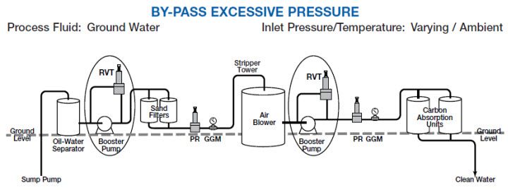 Application - By-Pass Excessive Pressure.jpg