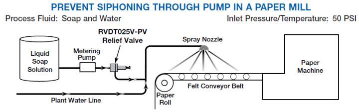 Application - Prevent Siphoning Through Pump in a Paper Mill.jpg