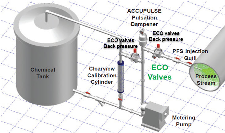 Eco Valves in Application